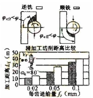 高速智能弯曲机电路